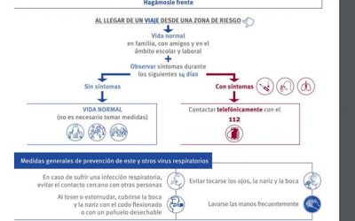Las bajas por aislamiento preventivo por coronavirus se cobrarán como enfermedad profesional
